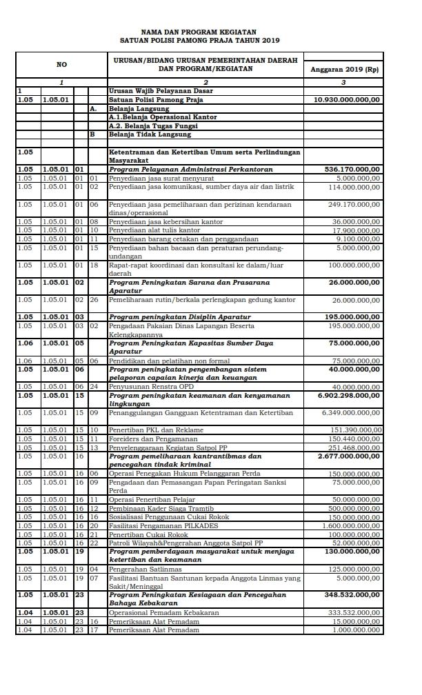 Program dan Kegiatan 2019